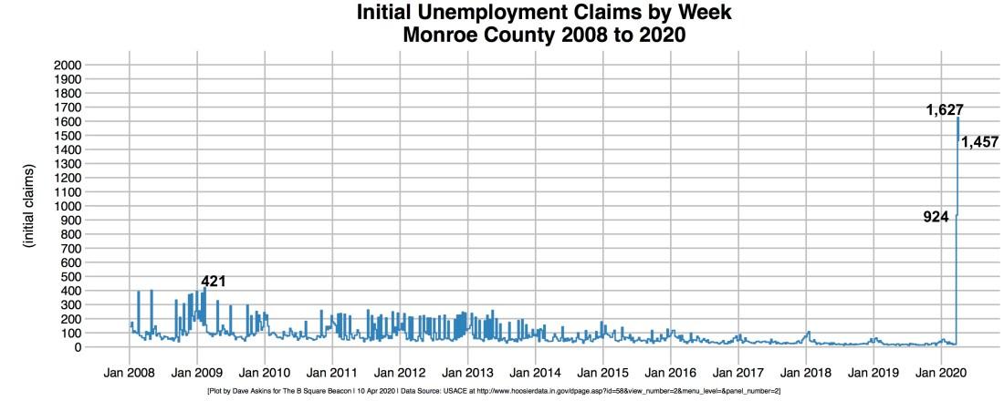 3-Weeks Annotated Monroe Unemployment