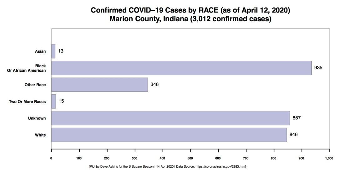 R Horizontal Bar Chart COVID RACE Demographic Marion County through April 12