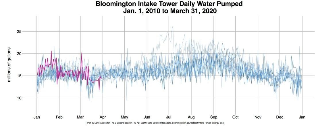 R-OUT-Bloomington Water Intake