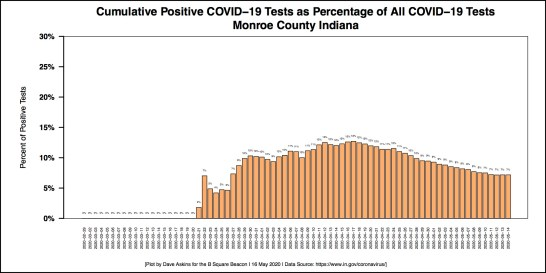 Barchart COVID-19 Percentage of Positive Tests Monroe County MAY 15 Report