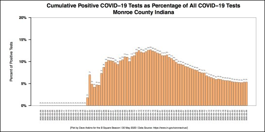 Barchart COVID-19 Percentage of Positive Tests Monroe County MAY 28 Report