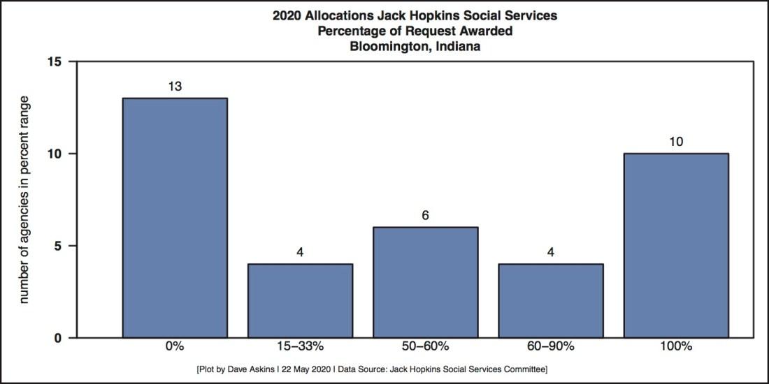 Jack Hopkins Percent Funded