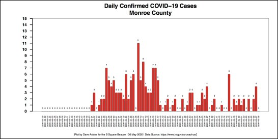 New Barchart COVID-19 cases DAILY COUNTIES MONROE For May 28 Report