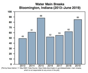 Water Main Breaks Bloomington 2013 through 2019