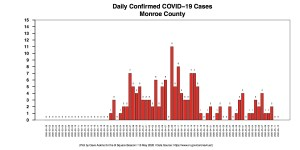 Wednesday Barchart COVID-19 cases DAILY COUNTIES MONROE For May 10 Report