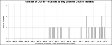 BORDER R-OUT COVID DAILY DEATH