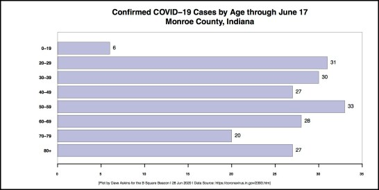 new bordeed Monroe County age through June 17