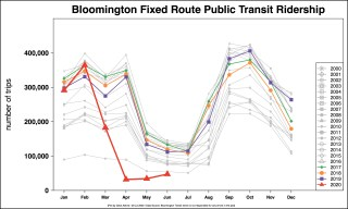 Ridership is currently around 40 percent of normal levels due to the COVID-19 pandemic.