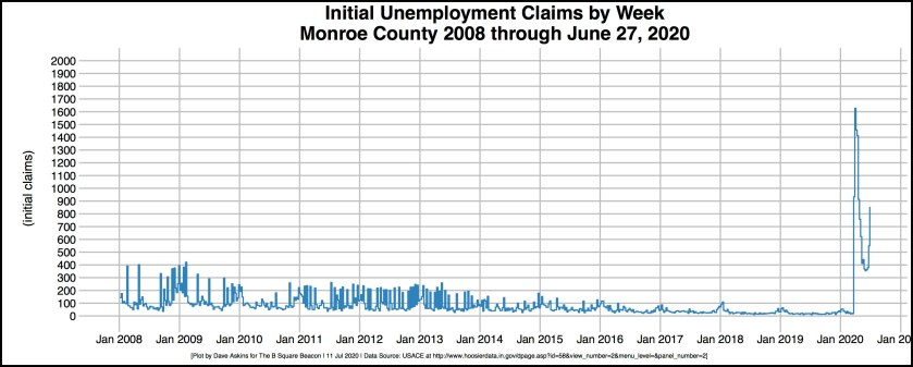 bordered R-OUT Unemployment Initial Claims Monroe County 2008-2020 July 11 article 4 output test