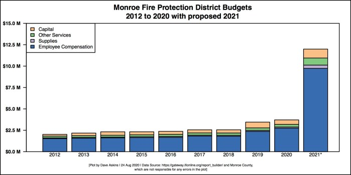 Barchart of Monroe Fire District preview with breakdown