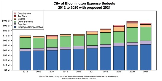 Single Bar Barchart of City Budget 2021 preview with breakdown