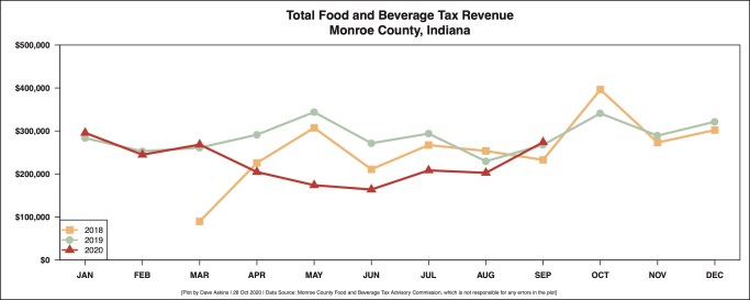 R Output FOOD AND BEVERAGE REVENUE BY MONTH YEAR OVER YEAR October 28