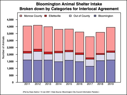 Bar Chart Stats for Bloomington Animal Shelter Interlocal 2021 article