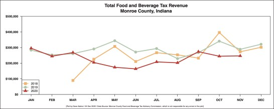 R Output FOOD AND BEVERAGE REVENUE BY MONTH YEAR OVER YEAR December 23