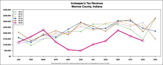 R Output INNKEEPERS TAX BY MONTH YEAR OVER YEAR with NO projections JAN 6 ARTICLE