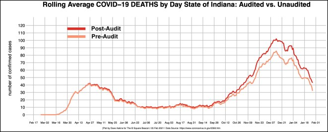 bordered R-OUT COVID DAILY DEATHS post and preaudit
