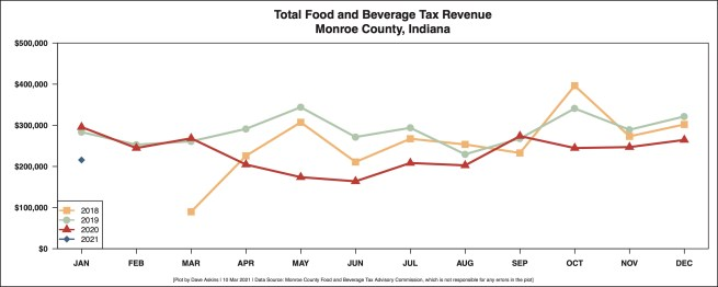 R Output FOOD AND BEVERAGE REVENUE BY MONTH YEAR OVER YEAR March 09
