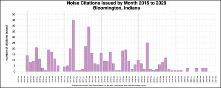 corrected border test R-OUT Bloomington Noise Complaints 2016-2020