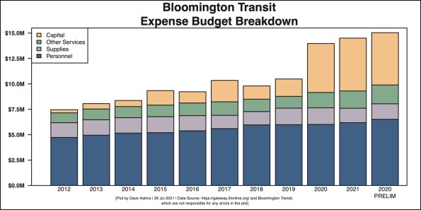Revenue Single Bar Barchart of Bloomington Transit July 26 2021 article
