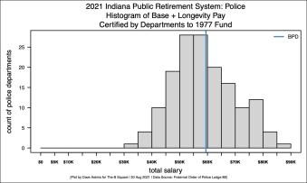 GRAY-R-Histogram-Police-Salaries-20212021