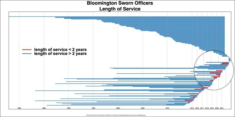 Since 2018, Bloomington's police department has seen 43 sworn officers leave, 15 of them after working less than two years for BPD.