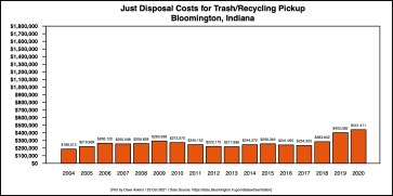 Barchart for Disposal Costs for Trash Amounts Through 2020