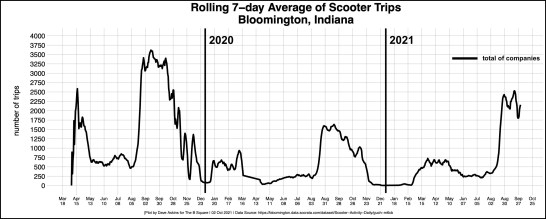 bordered Total Scooter activity in Bloomington by Company through 2021-10-01