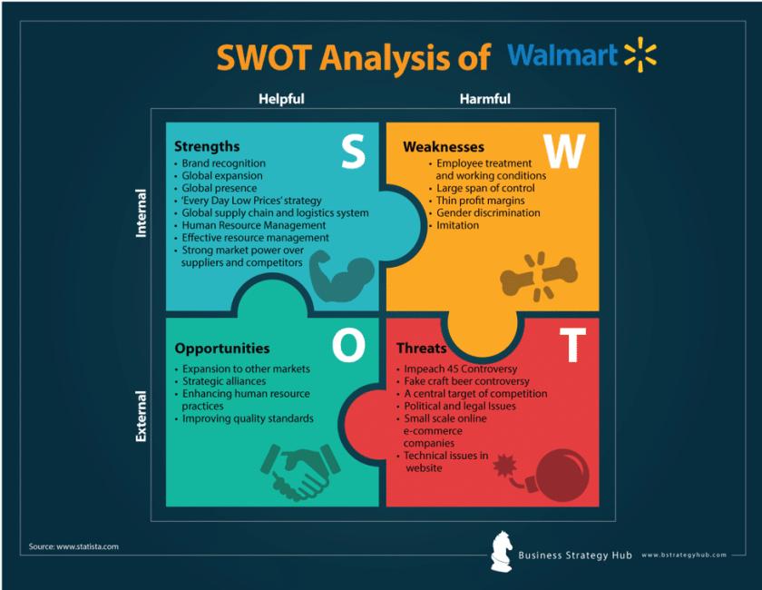 Swot analysis of Walmart