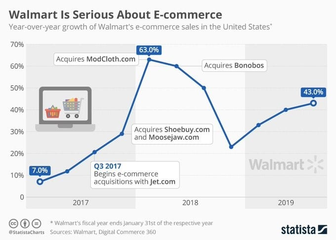 walmart ecommerce acquisitions