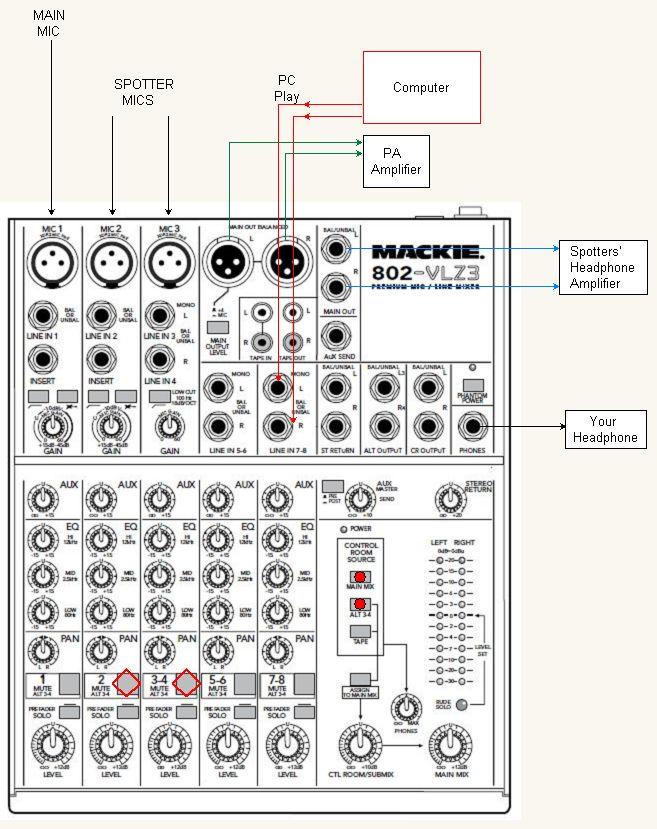 Mackie 802 mixer solves a Sports problem