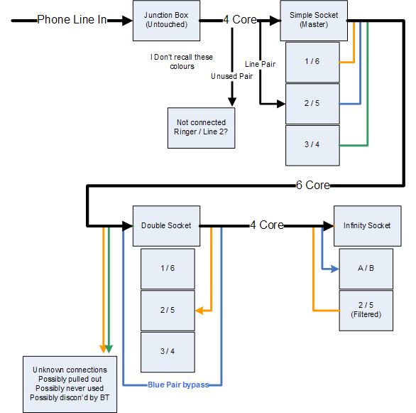 Solved BT Infinity Wiring Question BTCare Community Forums