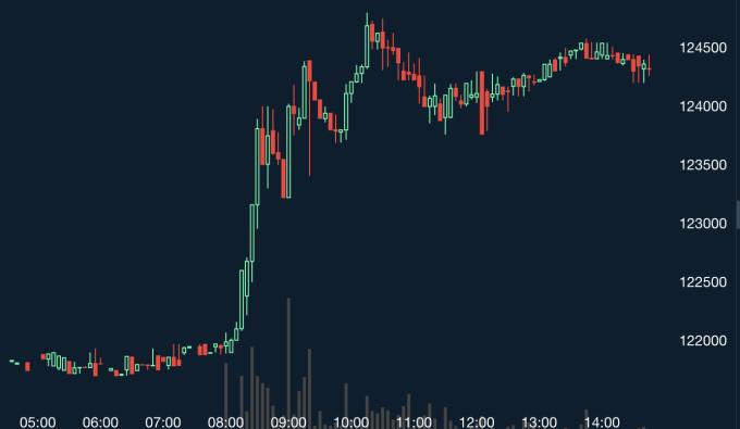 ビットコインを1万円分購入して1か月放置してみたら… | 仮想通貨ラボ