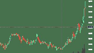 coinsen発表の影響??XRP(リップル)上昇中!