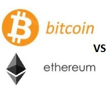 Bitcoin vs ethereum koersgrafiek