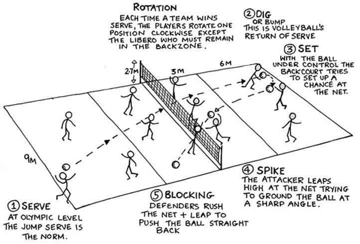 volley ball on emaze