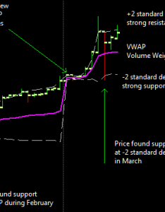 Chart also again on vwap  bitcoin trading ideas analysis rh btctrading wordpress