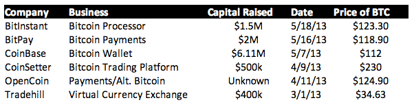 Bitcoin venture funding is higher when bitcoin prices are north of $100