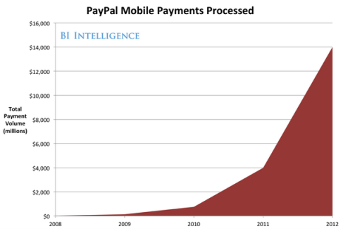 paypalmobilepayments
