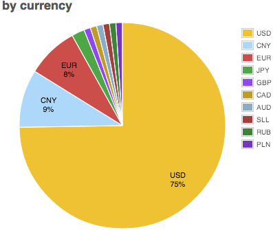 Despite it being a currency without borders, the U.S. dollar is the dominant fiat for exchange into and out of BTC. Source: Bitcoin Charts