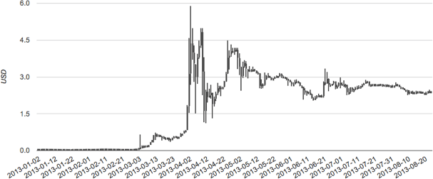 Look familiar? The LTC/USD chart appears similar to that of BTC/USD. Source: LTC-Charts
