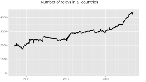 The number of Tor relays, used to anonymously access sites like the Silk Road, has more than doubled in the past few years. Source: Tor Project