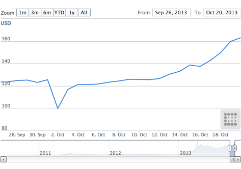 The price of bitcoin took a tumble after Silk Road closed, but it has risen ever since.