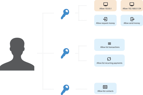 More security and granular control with the new API keys