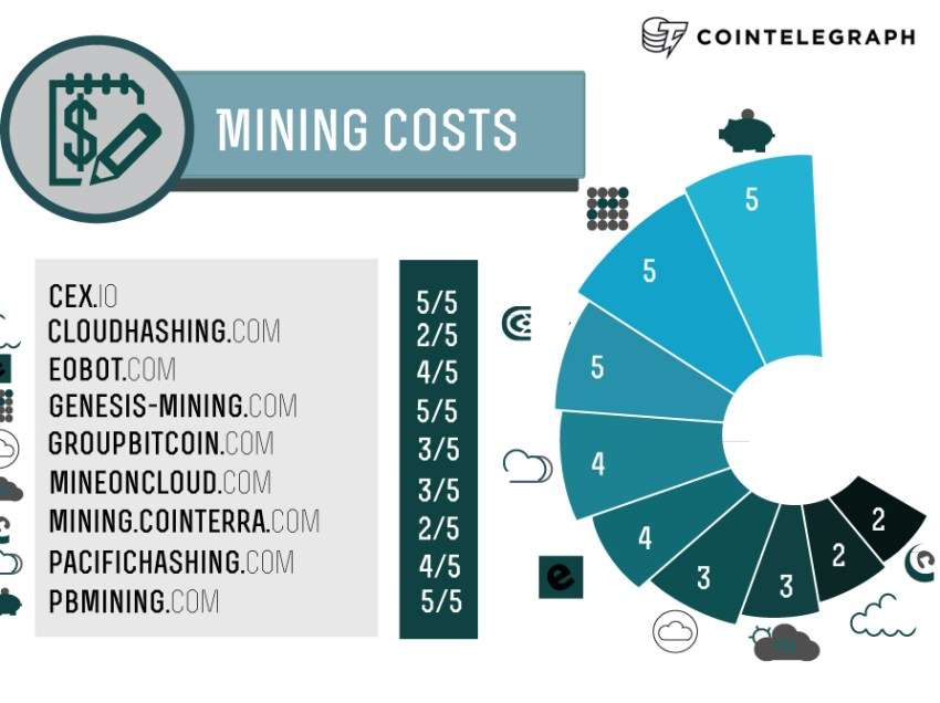 Cloudmining Review Part 4: Money Matters