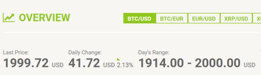 Bitcoin na bitstamp.net poprvé za 2000 dolarů