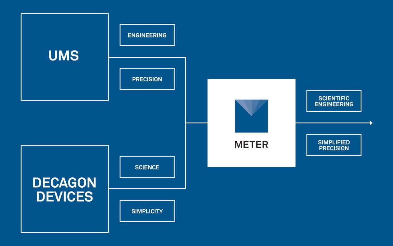 Meter Group - Formerly Decagon Devices