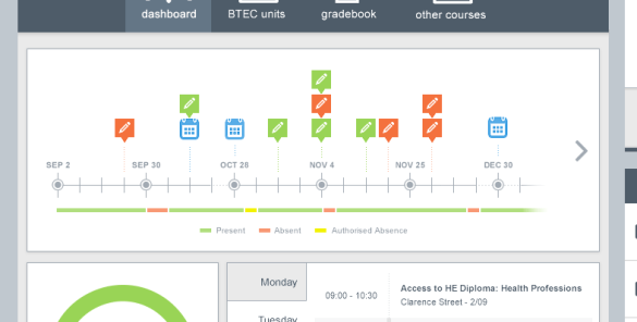 project timeline dashboard