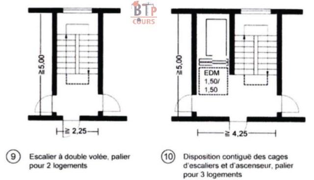 disposition contigue des cages d'escaliers et d'ascenseur palier pour 3 logement