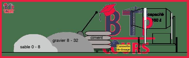 Calcul d'une gâchée de béton
