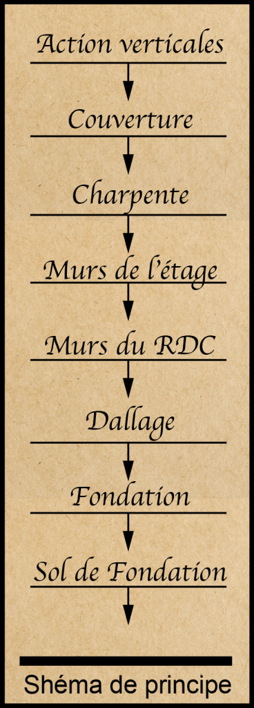 LA DESCENTE DE CHARGES (Application + Exercices)